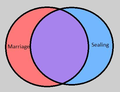 MarriageSealing.png.27398a0cc0c95fe304ccb45280ca0c83.png