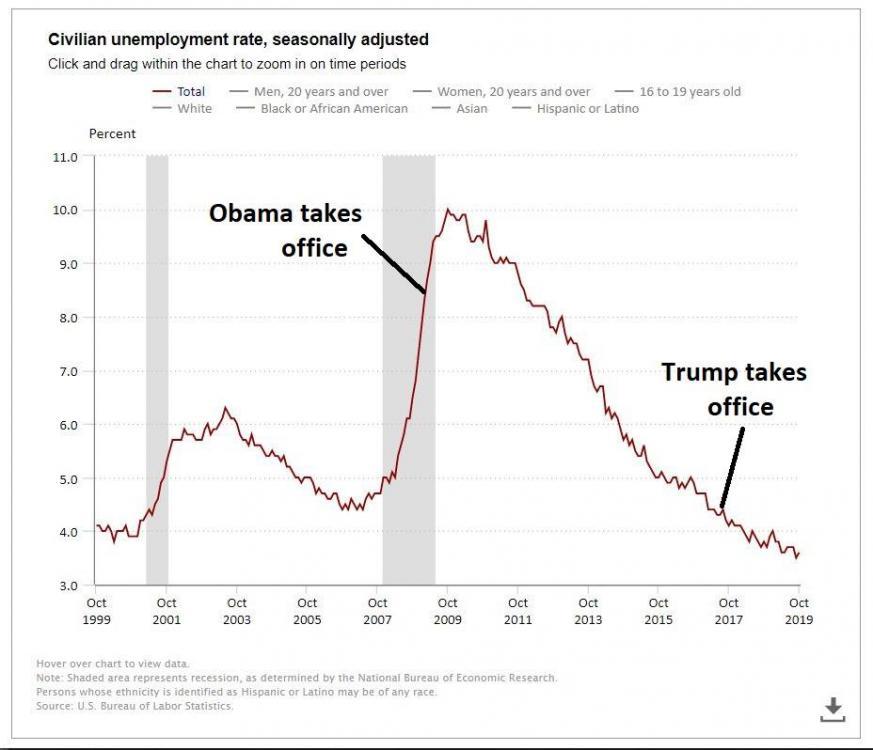 Unemployment.thumb.JPG.250e844ed1916de674daa265f795a90e.JPG