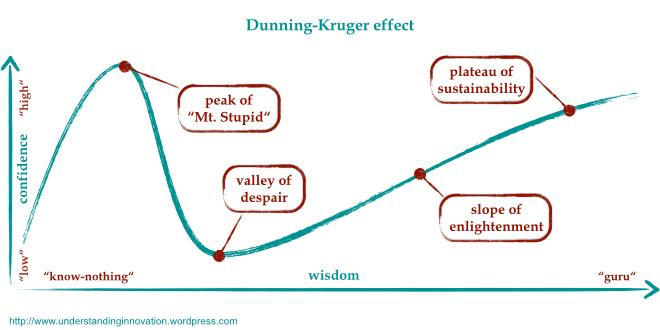 dunning-kruger-0011.jpg.15482ba79857f1a876f293c28584381a.jpg