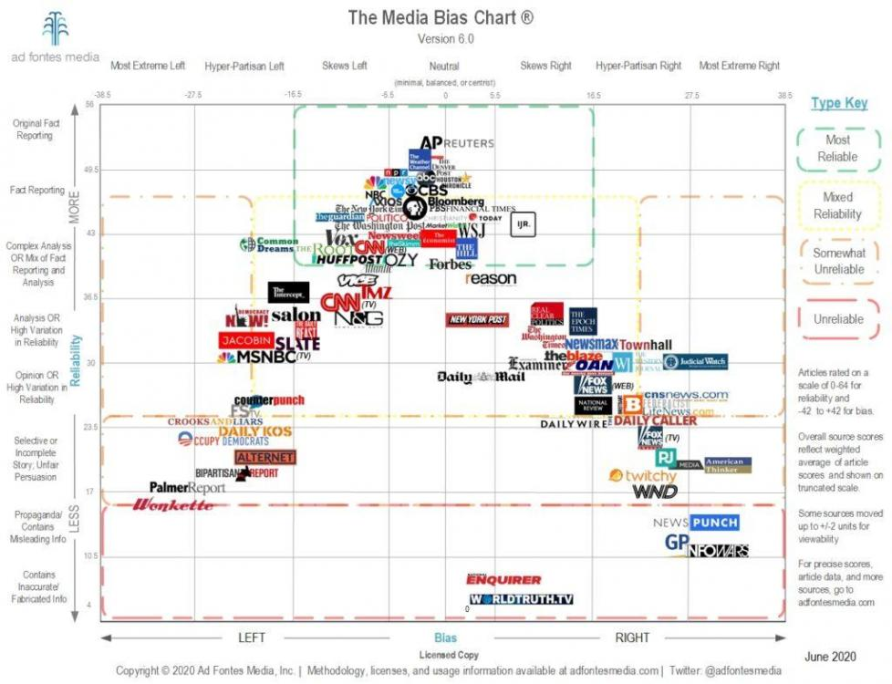 Media-Bias-Chart-6.0_Low_Res_Licensed-1024x786.thumb.jpg.a3ccb2c16b2490fc6a994288d29c161d.jpg