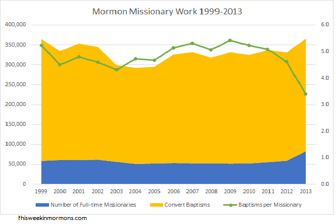 Per Missionary Numbers Drop