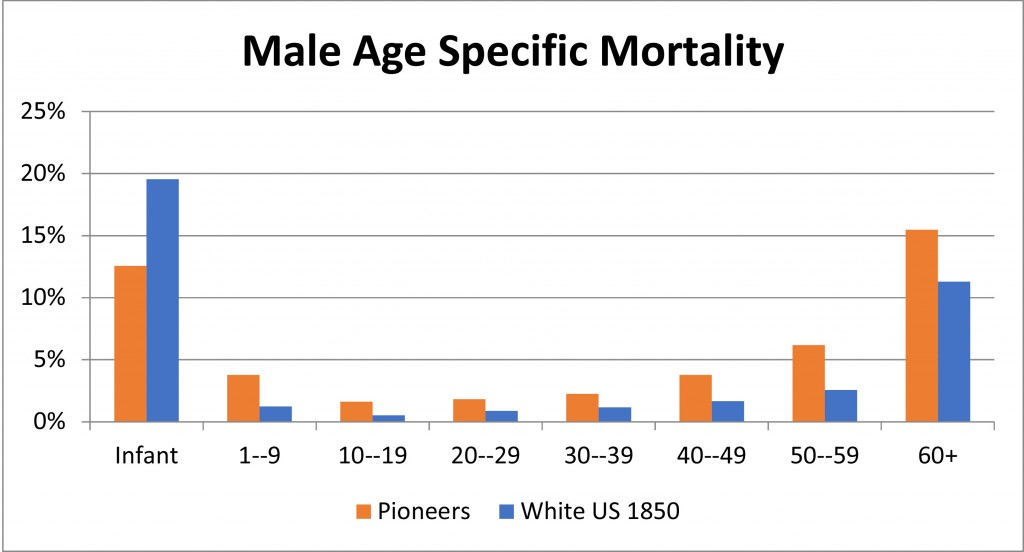 Male pioneer death rates