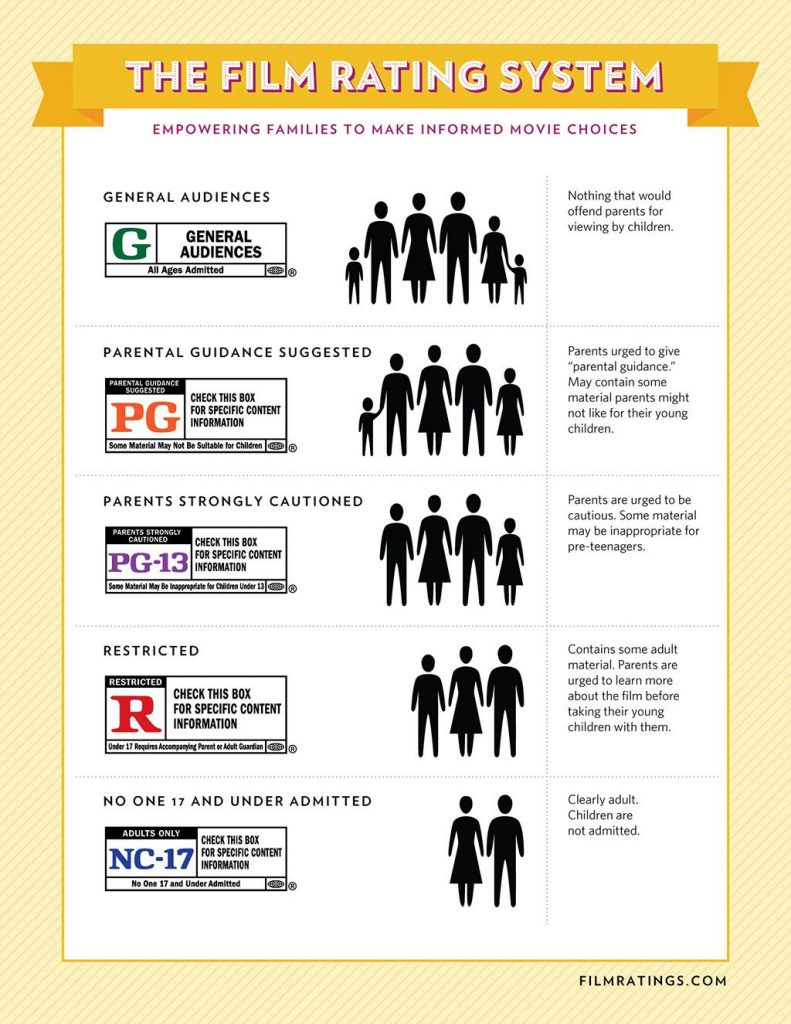 MPAA Rating System Infographic