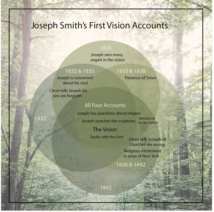 Image result for joseph smith first vision