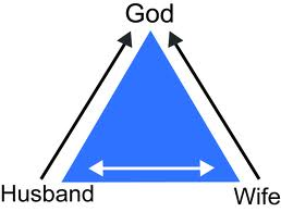 Diagram of how when a husband and wife work together they come closer to God