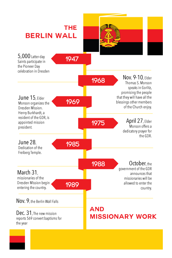 Berlin-Wall-Timeline