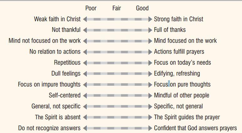 Prayer Evaluation Chart