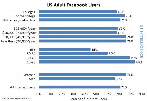 facebook users demographics