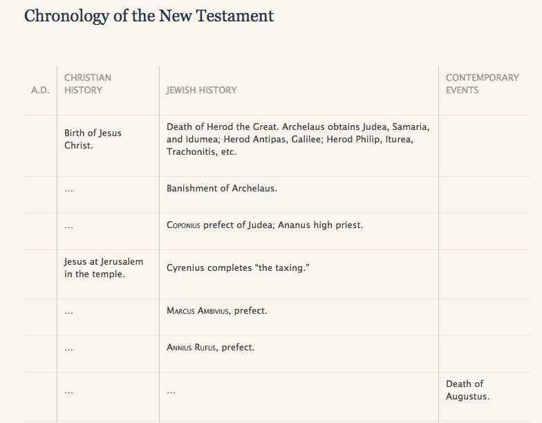 Chronology Table of the New Testament