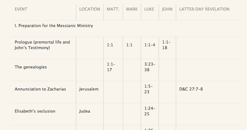 Table of the four Gospels of the New Testament