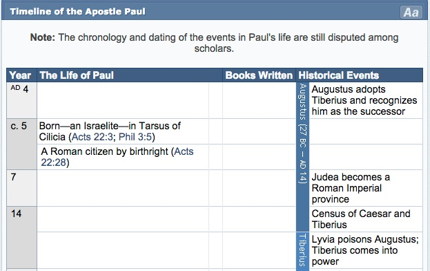 Timeline of the Apostle Paul