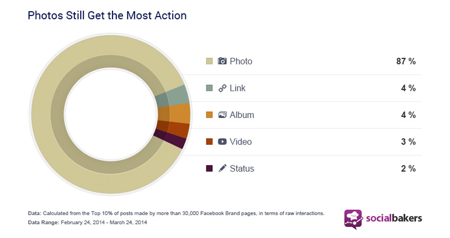 most-engaging-posts-facebook