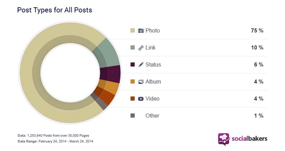 Most shared content types on Facebook