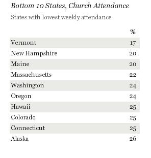Image via Gallup.