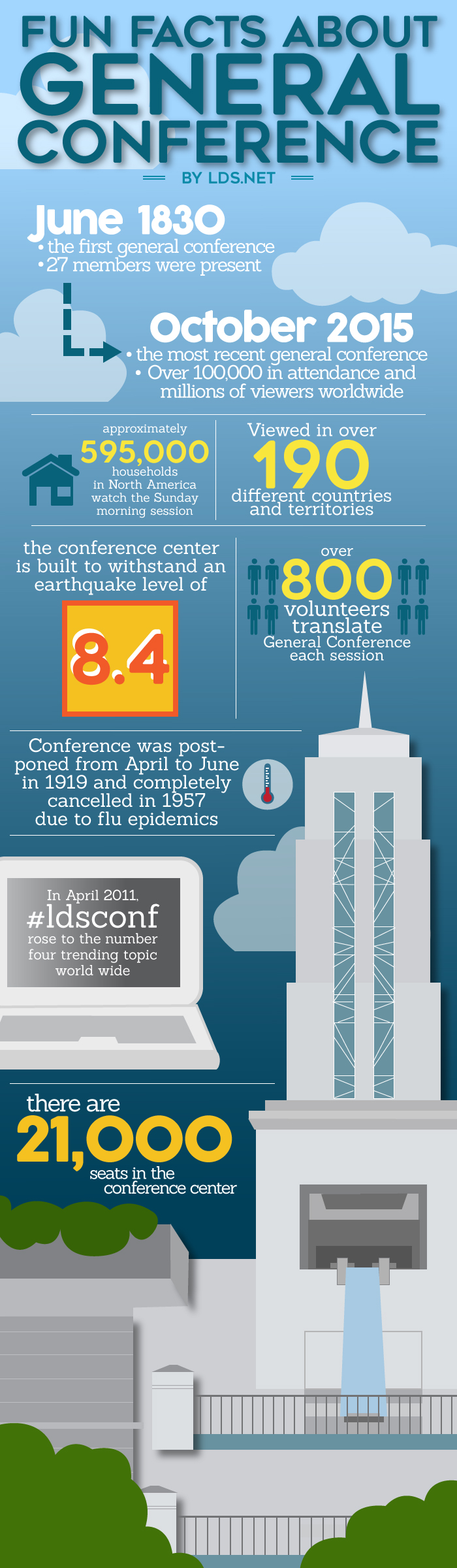 General Conference infographic