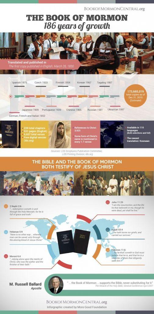 Infographic Book of Mormon