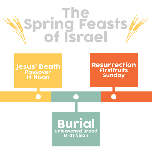 Spring Feasts of Israel chart