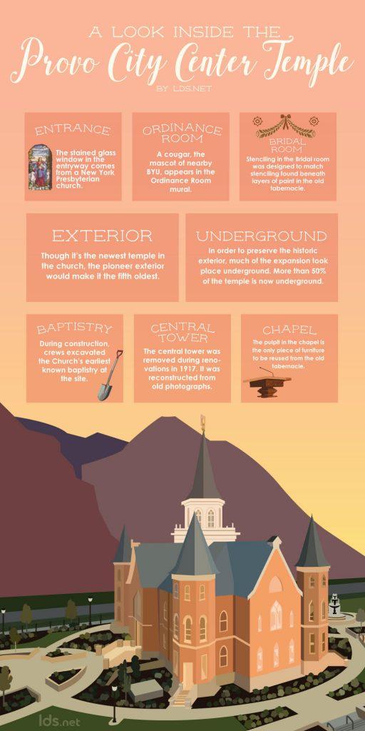 Provo City Center Temple infographic