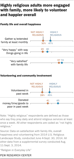 how religion affects americans