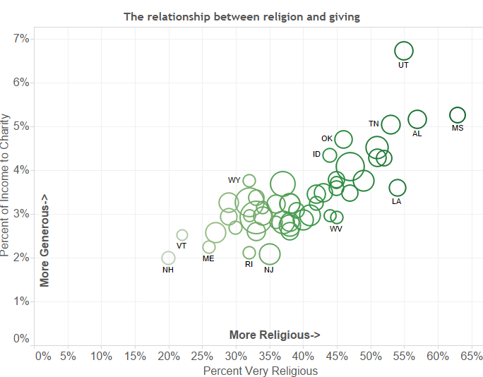 Correlation between Religion and Donations