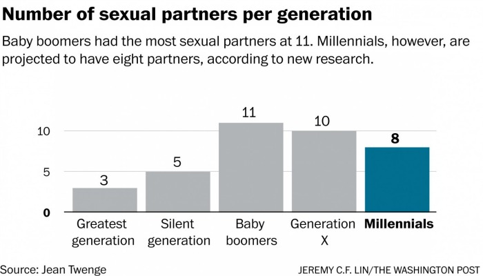millennials have less sexual partners