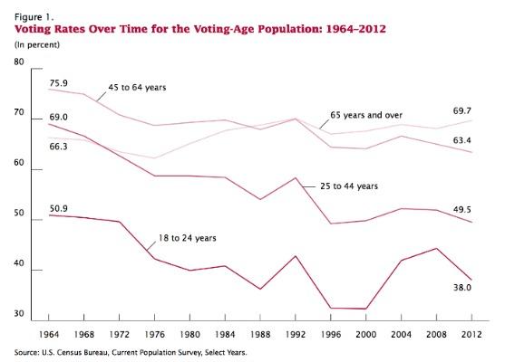 responsibility voter statistics