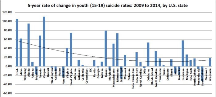 suicide rates 2009 to 2014 prevention awareness