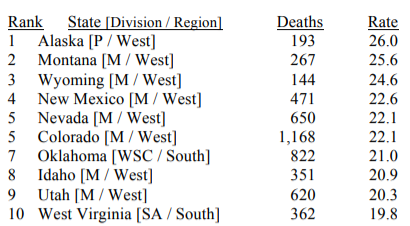 State Suicide top-10