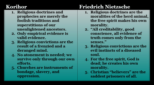 Mormon hand of God in life philosophies of Korihor and Nietzsche