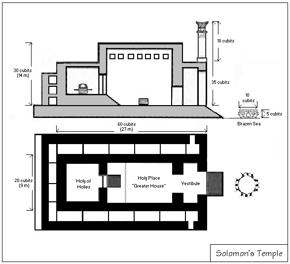 Blueprint of Solomon's temple.