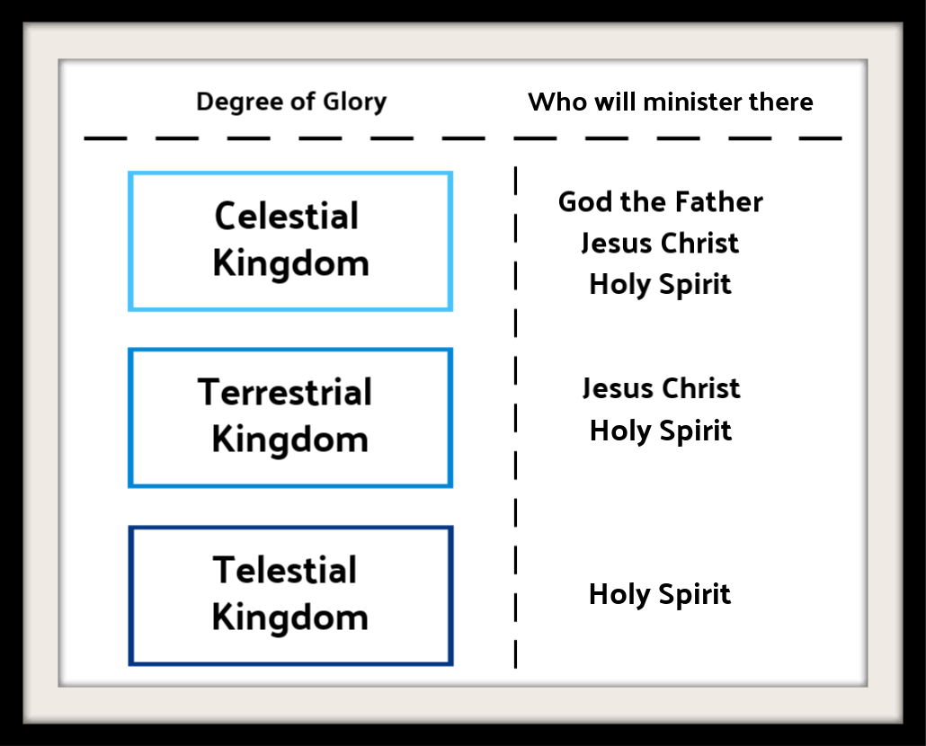 Kingdoms of Glory diagram