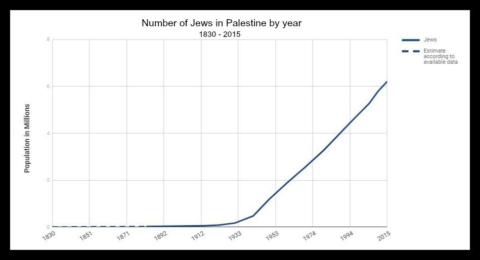 Graph statistics of Jews in Palestine.