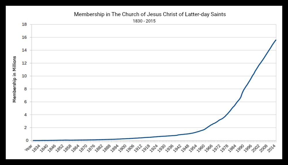 Graph of Mormon Church membership.