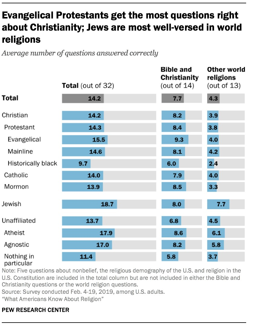 pew research religion