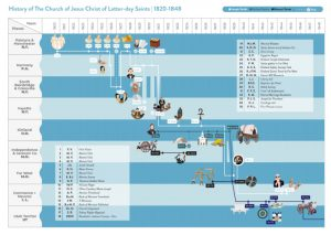 history of church of jesus christ latter day saints timeline